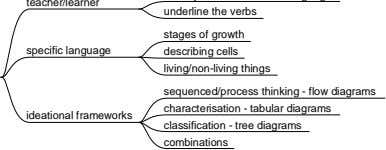 stages of growth describing cells living/non-living things sequenced/process thinking - flow diagrams characterisation