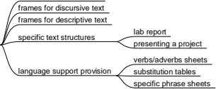 lab report presenting a project language support provision verbs/adverbs sheets substitution tables specific phrase