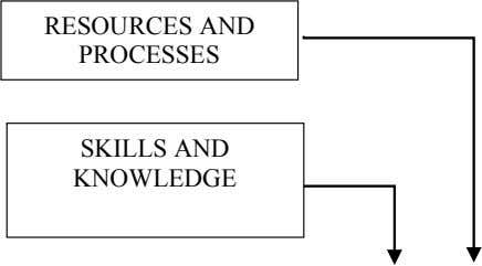 RESOURCES AND PROCESSES SKILLS AND KNOWLEDGE