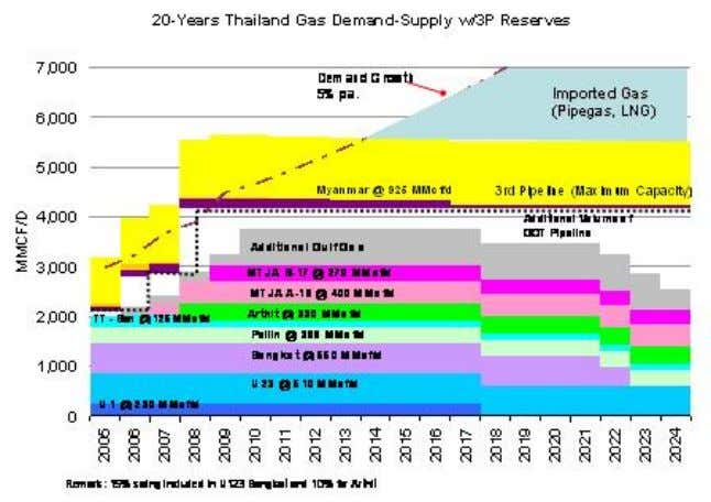 Figure 3: 20 years gas supply plan. In response to the rising demand forecast, Thai