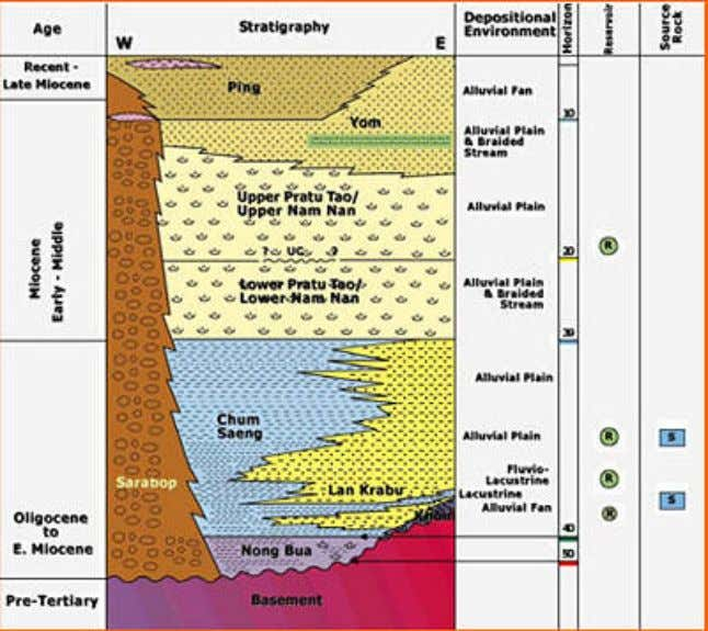 Figure: 4 Stratigraphic Profile of Central Plains For area in the central, all basins are