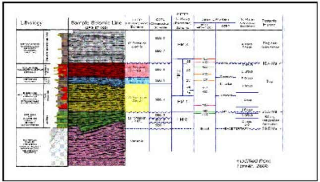 PTTEP Siam Limited with maximum testing rate of 9,702 BOPD. Figure 8 : Stratigraphy of Gulf