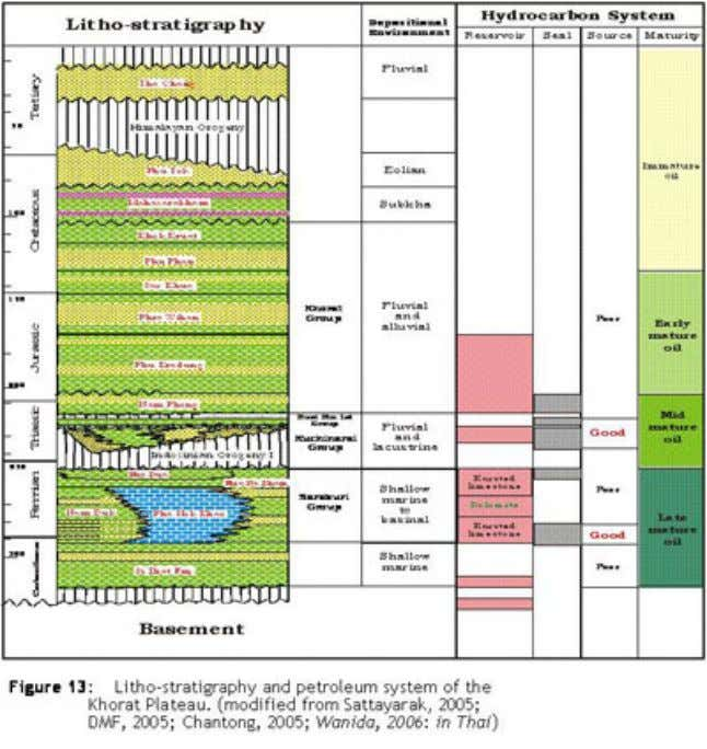 Figure 13 : Litho-stratigraphy and petroleum system of the Khorat Plateau. (modified from Sattayarak, 2005;