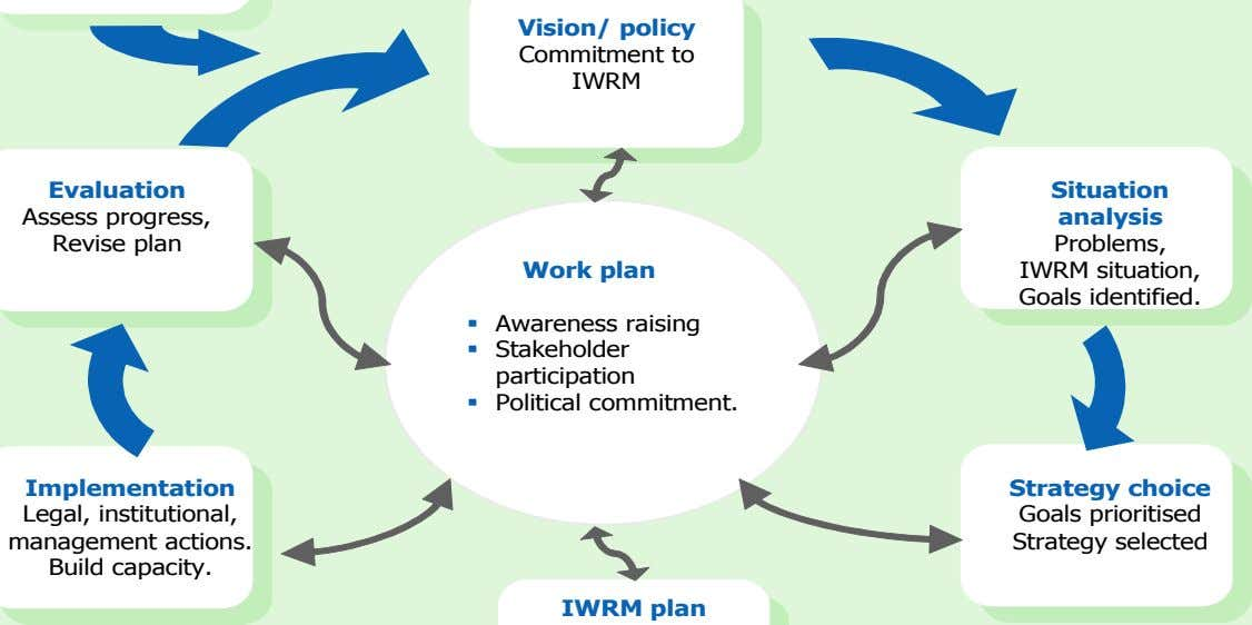 Vision/ policy Commitment to IWRM Evaluation Situation Assess progress, analysis Revise plan Problems, Work plan