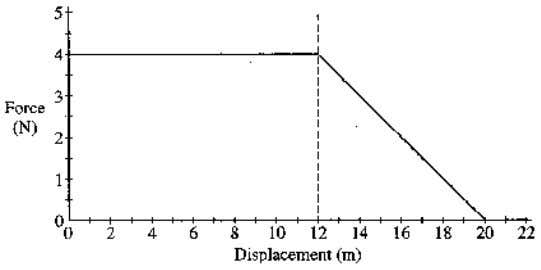 a distance of 20.0 m. Determine each of the following. (a) The acceleration of the particle