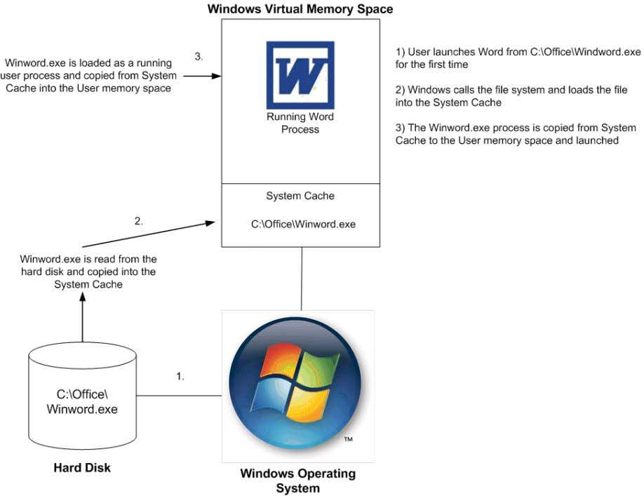 CONSULTING WHITE PAPER | Citrix Provisioning Services Figure 1: First Hard Disk Read As detailed in