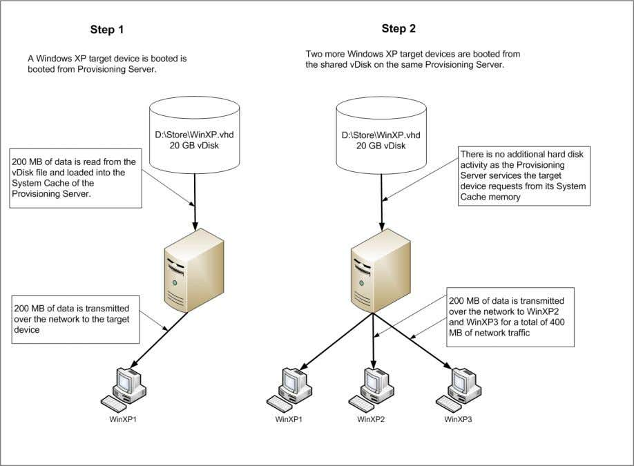 by Windows XP during the boot and service startup processes. Figure 5: Provisioning Services and System