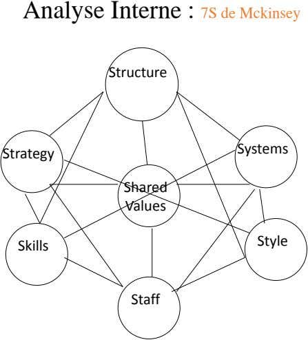 Analyse Interne : 7S de Mckinsey Structure Systems Strategy Shared Values Style Skills Staff
