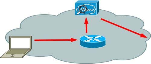 WCCP  WSA proxies the request Web Security Appliance ASA 5500 Firewall BRKSEC-2101 © 2012 Cisco