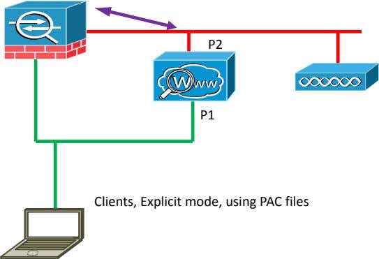 P2 P1 Clients, Explicit mode, using PAC files