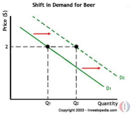 2. Shifts A shift in a demand or supply curve occurs when a good's quantity demanded