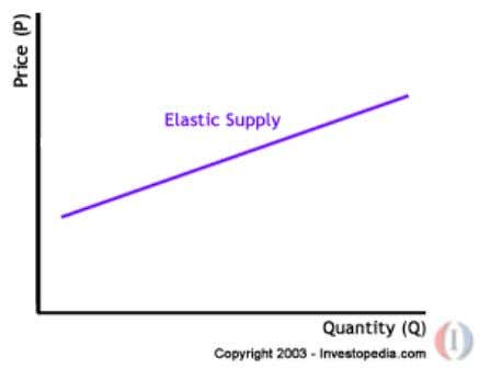 Elasticity of supply works similarly. If a change in price results in a big change in