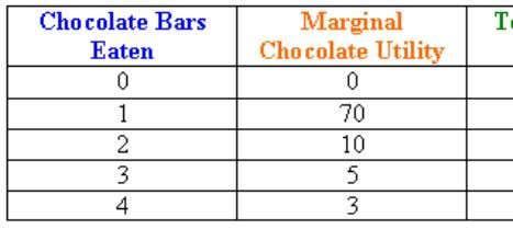 Although total utility usually increases as more of a good is consumed, marginal utility usually decreases
