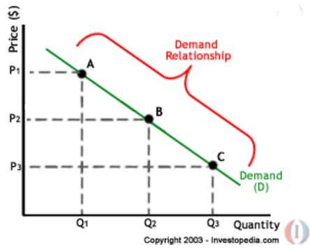 A, B and C are points on the demand curve. Each point on the curve reflects