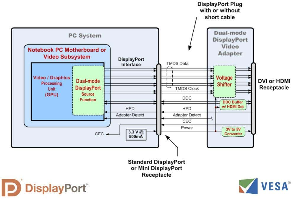 DisplayPort Physical Layer Overview Interface Usin g Dual-mode adap ter