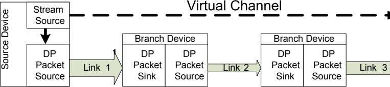 Stream Source Branch Device Branch Device DP 1 DP DP DP DP P ac k