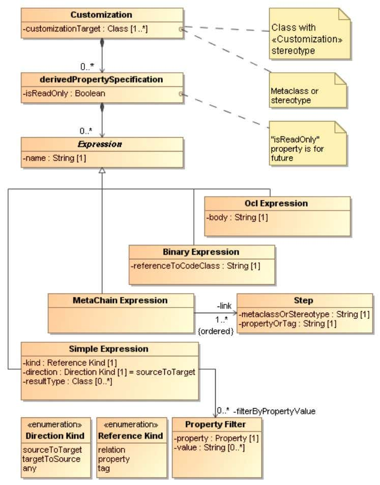 as dependency matrices, report templates, an relation maps. Figure 11 -- Derived properties specification metamodel