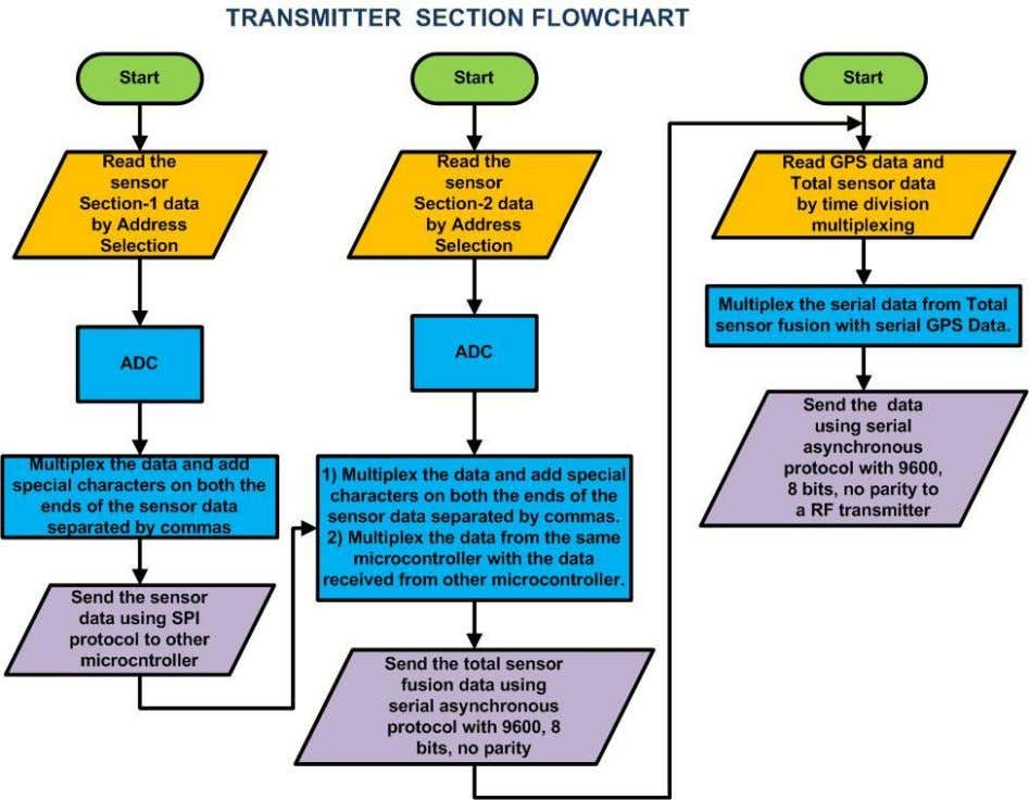 Figure 2: Transmitting Section Flow Chart Sensor Acquisition: WORKING  The Data Sensed by the