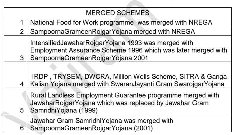 MERGED SCHEMES 1 National Food for Work programme was merged with NREGA 2 SampoornaGrameenRojgarYojana merged