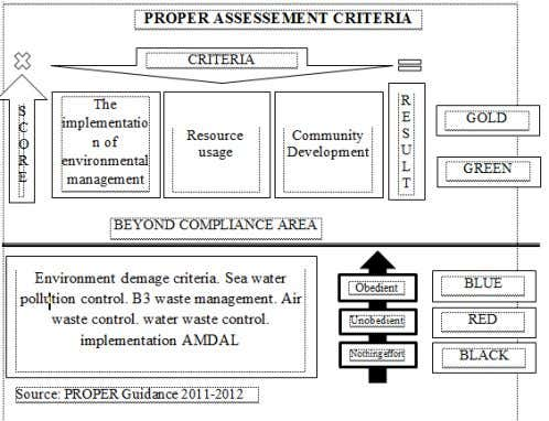 protection. (7) Implementation of community empowerment. Figure 2 3. Envrionmental Accounting According to Sunu