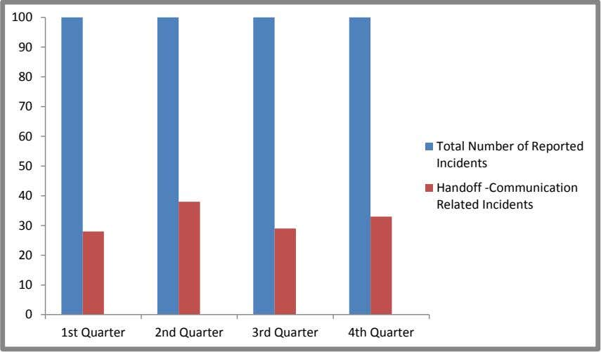 100 90 80 70 60 50 Total Number of Reported Incidents 40 Handoff -Communication Related