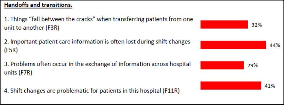 Figure (5) shows the AHRQ results regarding handoff Figure 5: Handoff survey results An (R) indicates