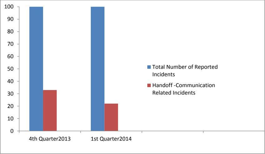 100 90 80 70 60 50 Total Number of Reported Incidents 40 30 Handoff -Communication