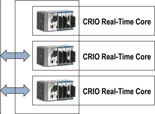 CRIO Real-Time Core CRIO Real-Time Core CRIO Real-Time Core