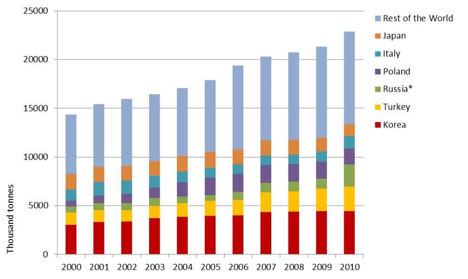 (2011). Figure A1.1: Global Autogas consumption, 2000-2010 * The data shows a large increase in consumption