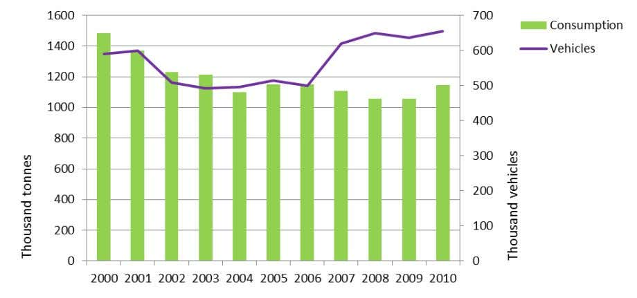 years (see below). Figure B2.1: Autogas consumption and vehicle fleet – Australia WORLD LP GAS ASSOCIATION