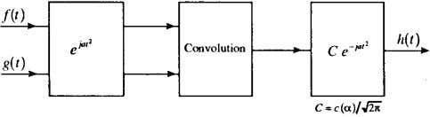 102 IEEE SIGNAL PROCESSING LETTERS, VOL. 5, NO. 4, APRIL 1998 Fig. 1. Convolution for the