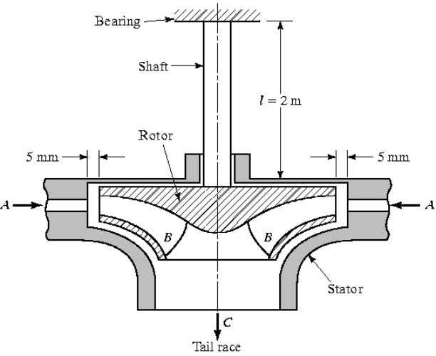 Francis Water Turbine (adapted from Rao) Determine 1. Maximum amplitude of x Appropriate value of k