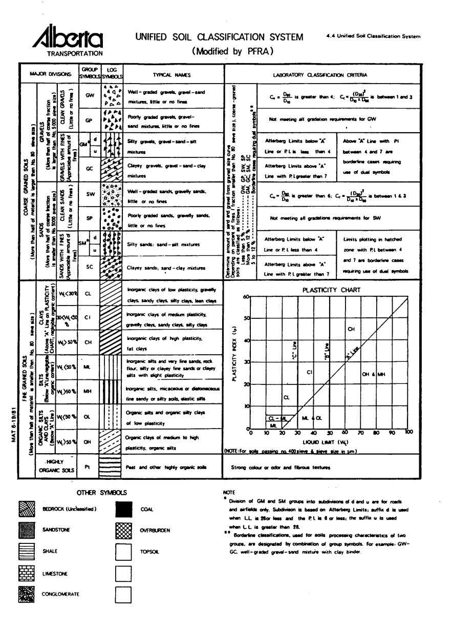 Pavement Design Manual Section 2 Materials - Page 18 Figure 2.1 Modified Unified Classification System for