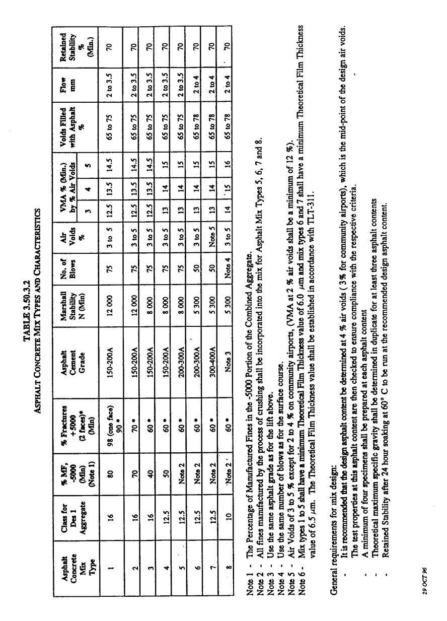 Pavement Design Manual Section 3 Drainage - Page 21 TABLE 2.3 AT&U ASPHALT CONCRETE MIX TYPES