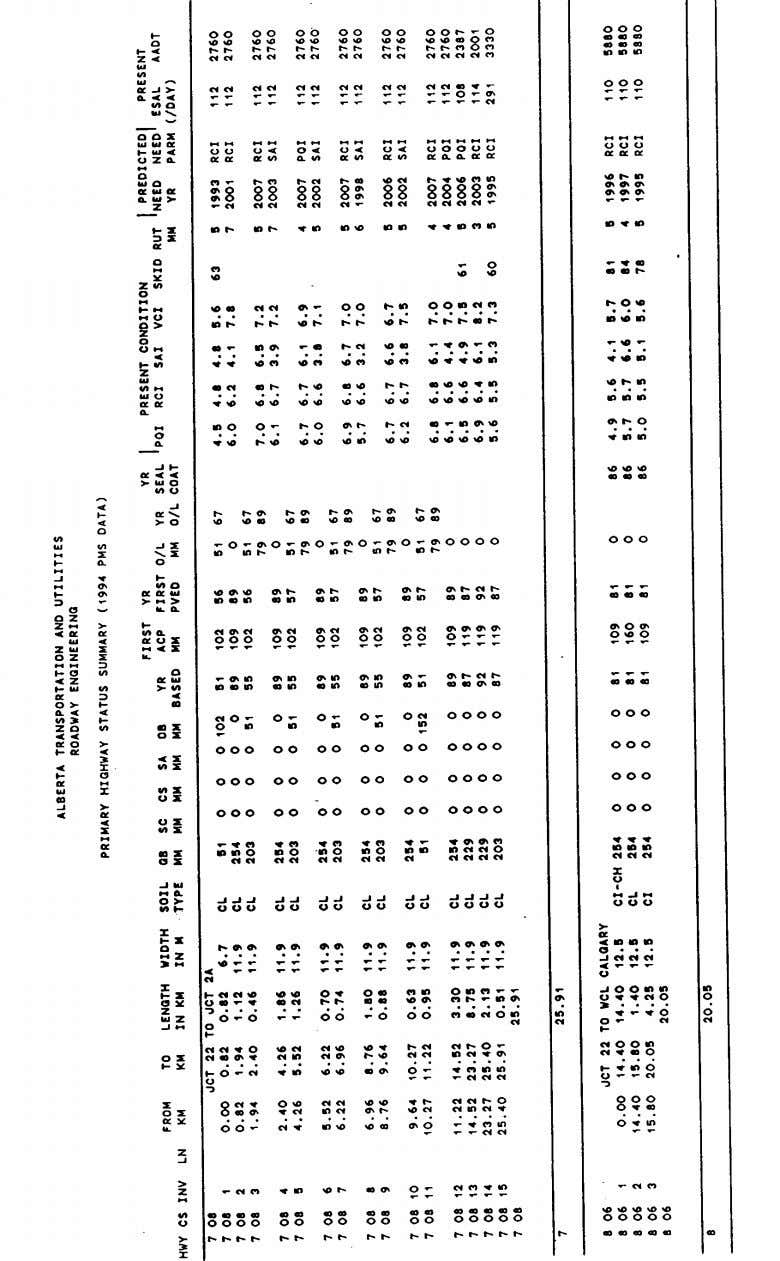 Pavement Design Manual Section 4 Pavement Evaluation - Page 38 Figure 4.2 Example of AT&U PMS