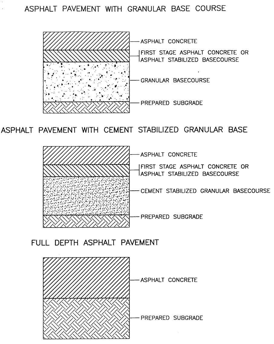 Pavement Design Manual Section 8 New Construction - Page 50 Figure 8.1 Typical Pavement Structures