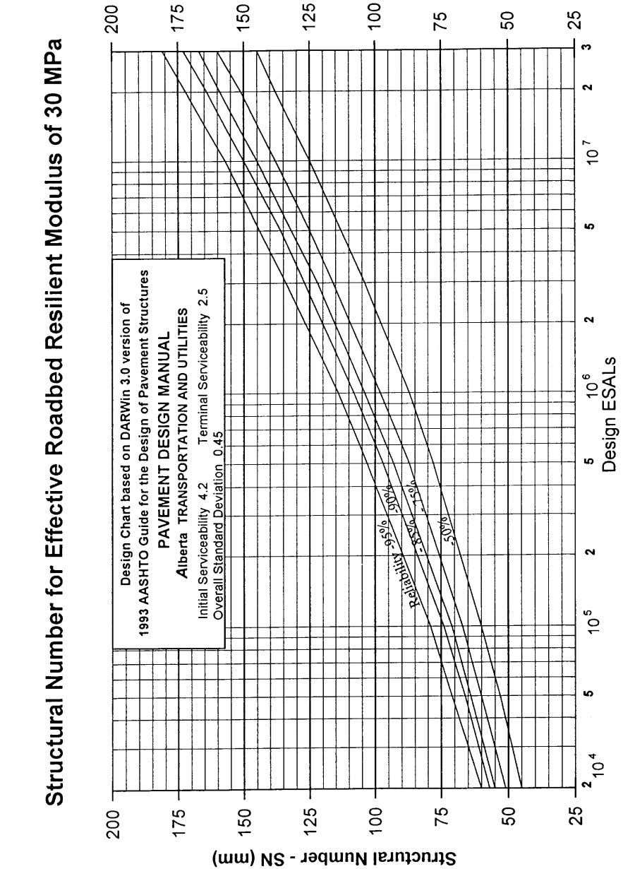 Pavement Design Manual Section 8 New Construction - Page 64 Figure 8.4 Design Chart for M