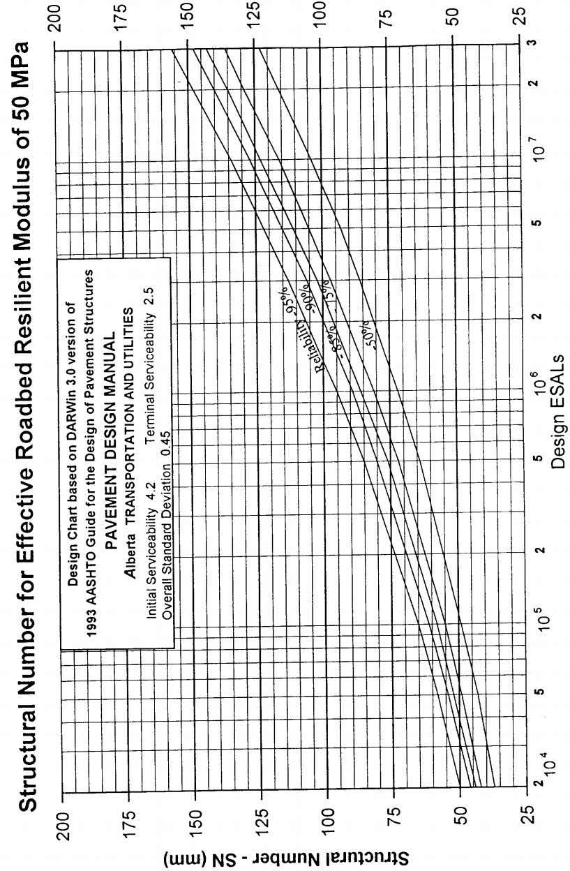 Pavement Design Manual Section 8 New Construction - Page 67 Figure 8.7 Design Chart for M