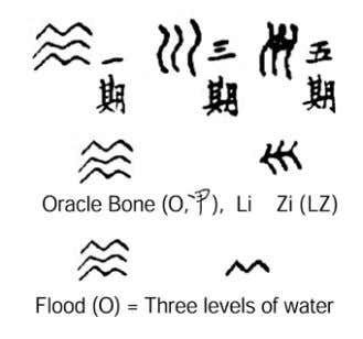 Chinese characters — Voo, Sheeley & Hovee Papers Figure 1. Zai, vast flood . The pronunciation