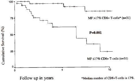 MF plaques than in MF tumors, which in turn outnumbered the Fig 4. Actuarial survival of