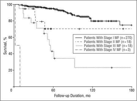 Figure 1. Actuarial disease-specific survival of 309 patients with mycosis fungoides (MF). The differences between