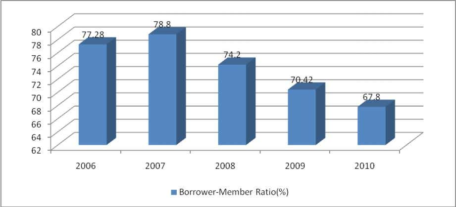 Intensity in Number of Loans: It is reflected in the ratio of cumulative borrowers and current