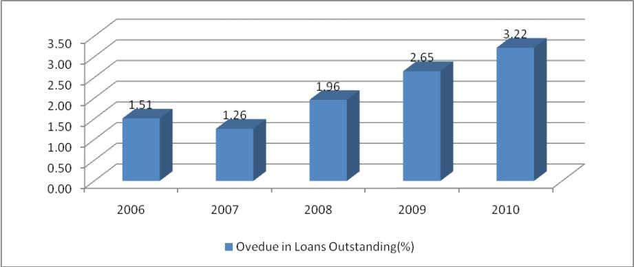 Average Size of Loans Disbursed: A monotonically increasing trend was observed in the overall size of