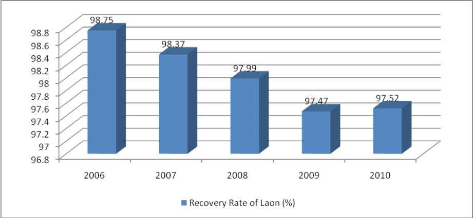 loan recovery rate by gender. It was marginally lower for the male borrowers. There was hardly