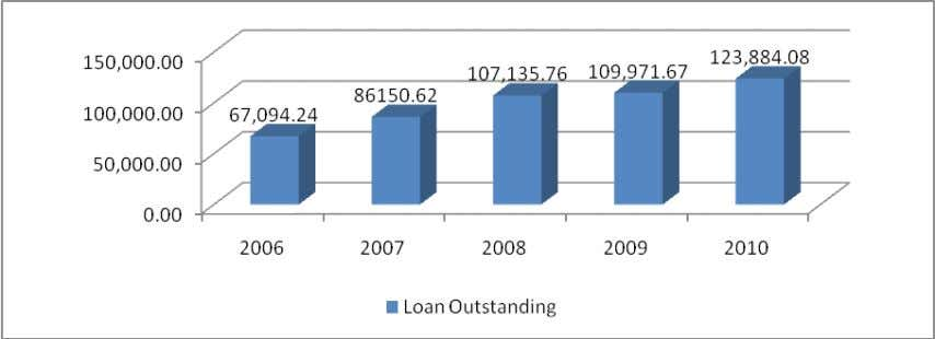 Loans Outstanding: The amount of loan outstanding in 2010 was around Tk. 123.884 billion. An increasing