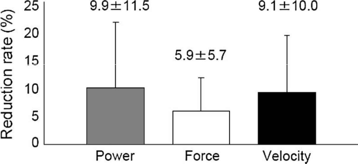 Koshida, et al. Muscular outputs during dynamic bench press under stable versus unstable conditions. J