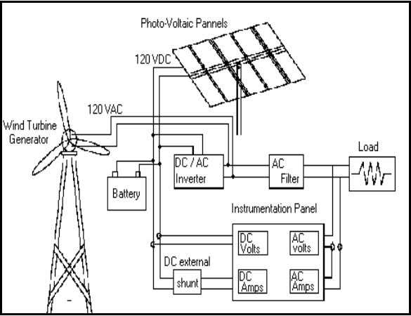 Fig. 2. A simple Hybrid Solar & Wind System METHODOLOGY : In order to address