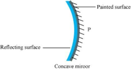 i) Concave mirrors ii) Convex mirrors Concave mirrors A concave mirror is a spherical mirror whose