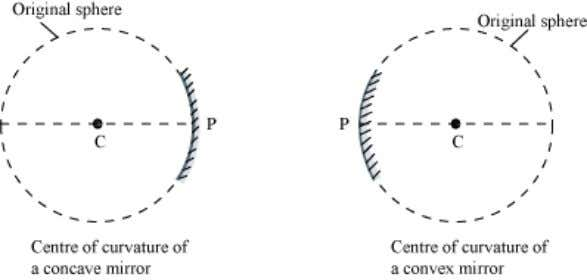 or concave) is obtained. It is denoted by the letter ( C) . Radius of curvature