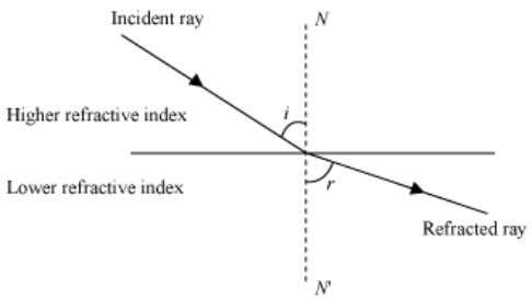incidence ( i ) is less than the angle of refraction ( r ). Hence, i